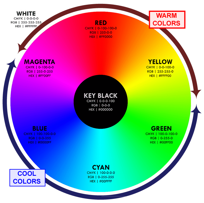 Picking The Color Scheme For Your Wedding